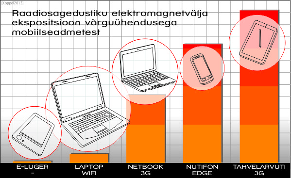 Joonis. Väljatugevuse järgi on reastatud uurimise all olnud seadmed. Pingerea tegemisel võeti arvesse maksimaalne väljatugevus, mis inimkeha tabab (enamasti käes). Kõige suurema kiirgusintensiivsusega allikateks osutusid tahvelarvuti 3G-internetupulgaga ja nutitelefon. Samuti mini-sülearvuti (netbook) 3G-internetipulga saavutas keskmisest kõrgemad näidud.