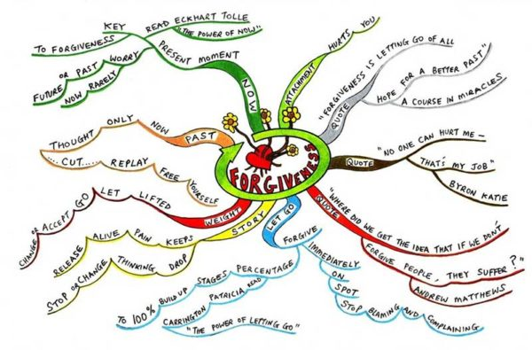 Foto: Mind Map Inspiration